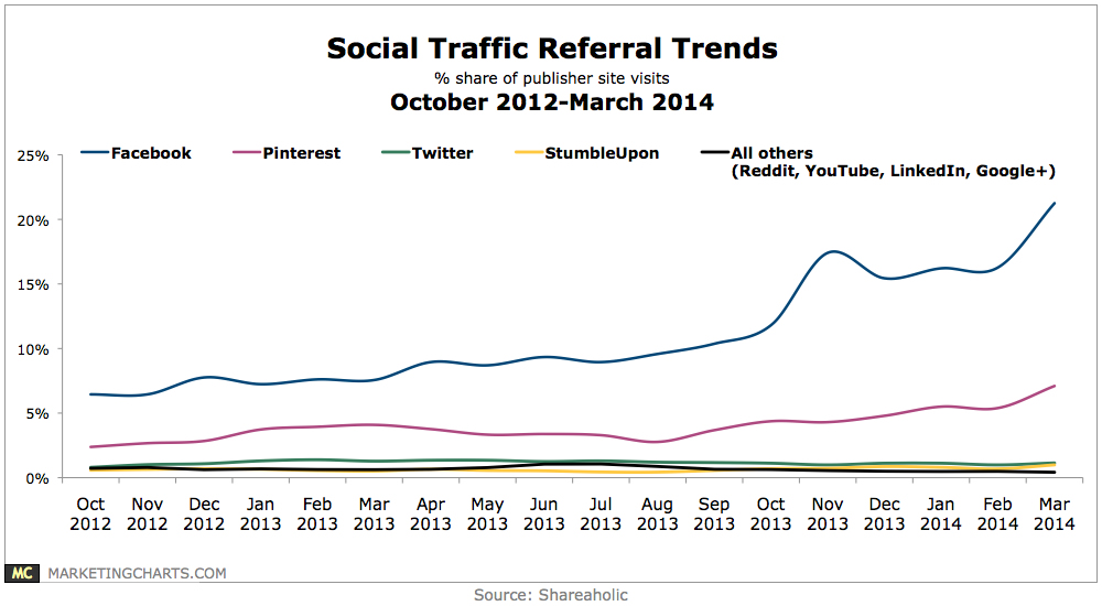 Statistic Referral Traffic Social Media Plattformen
