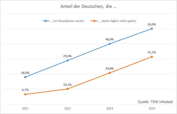 Entwicklung Smartphone-Nutzung 2011-2014